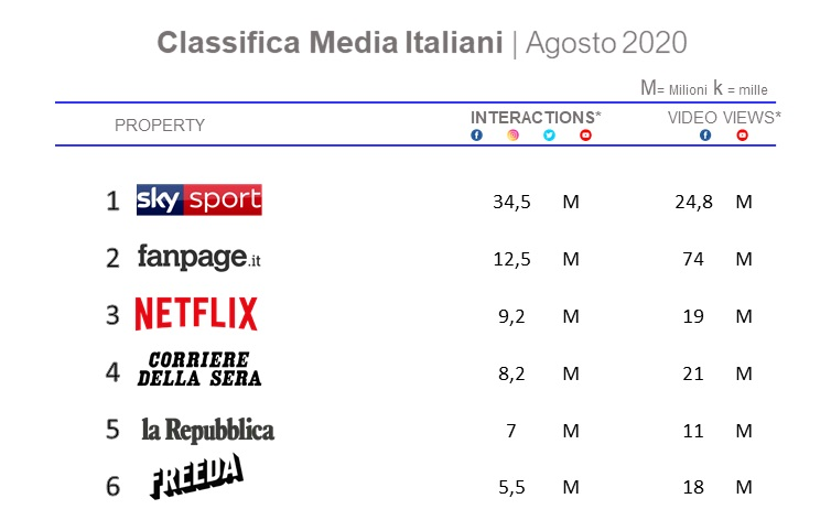 TOP 15 MEDIA ITALIANI SUI SOCIAL IN AGOSTO. Sky Sport primo per interazioni, Fanpage e Cookist per video view